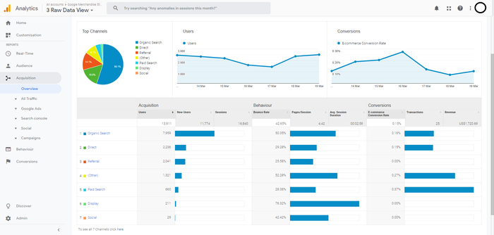 Screenshot of Google Analytics acquisition overview