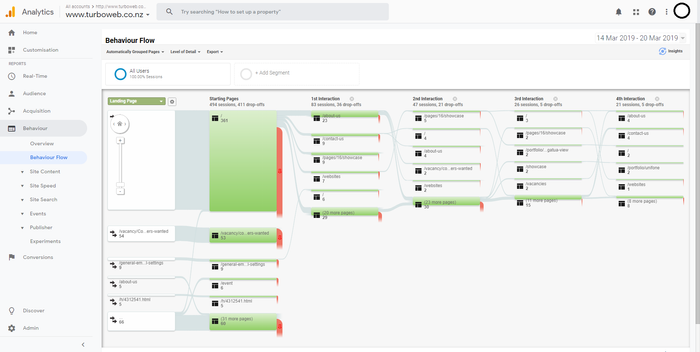 Screenshot of Google Analytics behaviour flow report