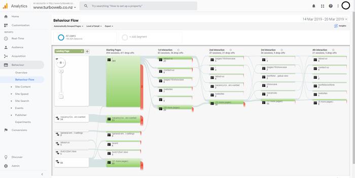 Screenshot of Google Analytics behaviour flow report